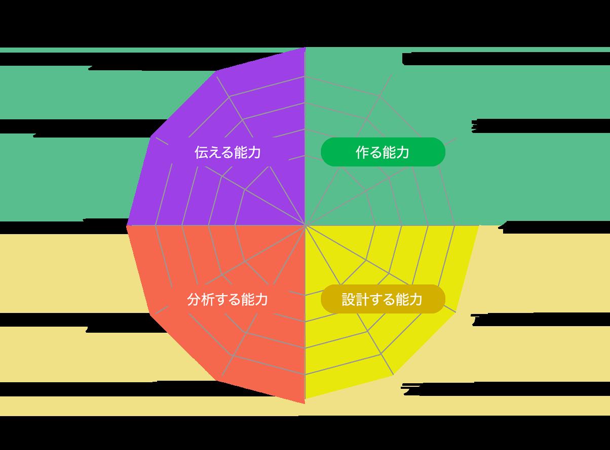 作る能力、設計する能力、分析する能力、伝える能力で分類されたスキルマップ