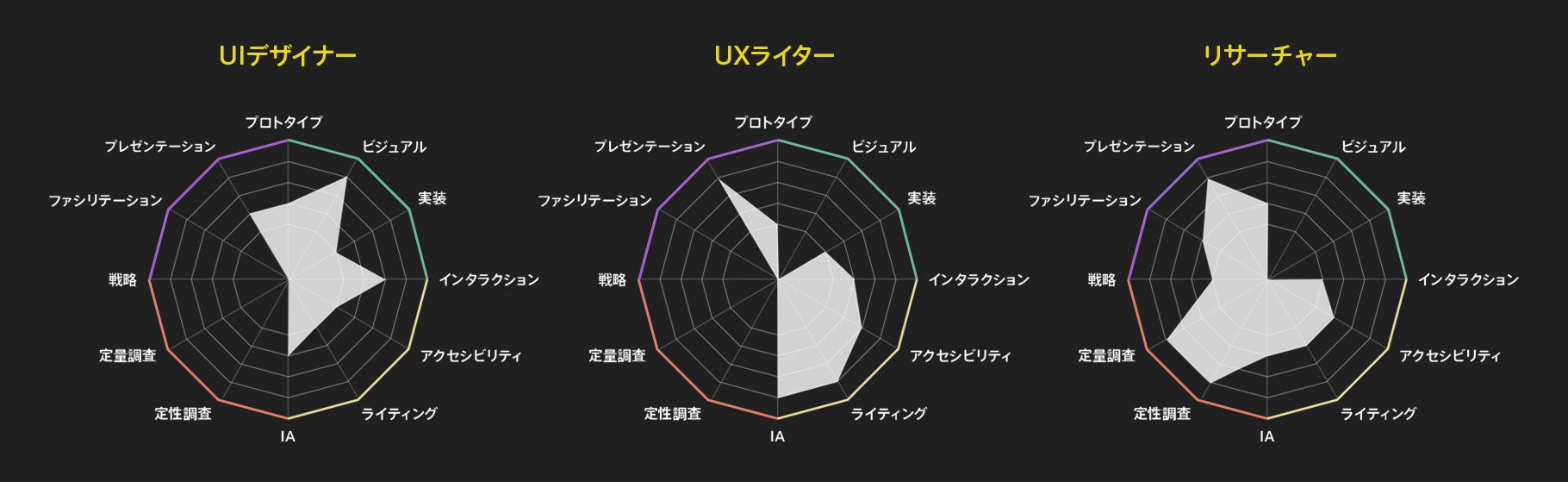 目指すデザイナーの姿によってスキルマップの形も変わります