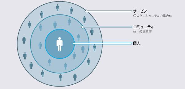 サービス、コミュニティ、個人のレイヤーによりコミュニケーションの深さが異なる