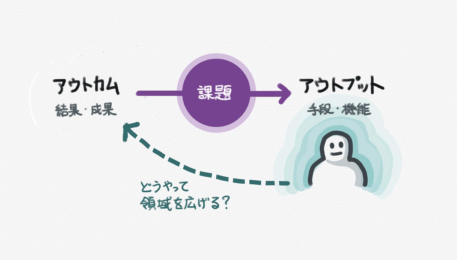 デザイナーとしての仕事領域をどう広げる?