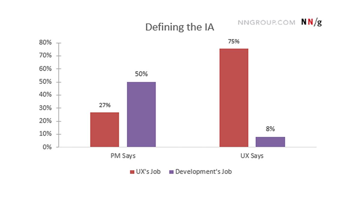 Defining IA