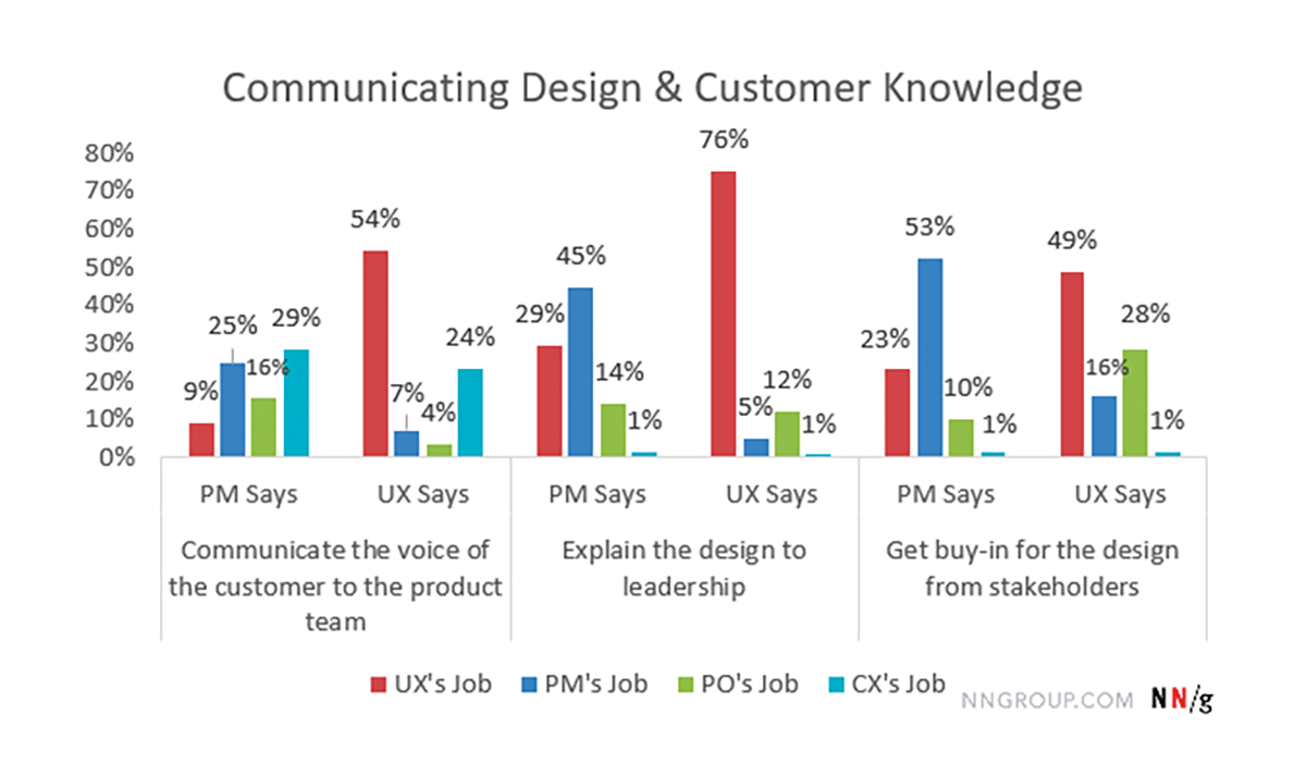 Communicating Design and Customer Knowledge