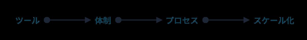 ツール→体制→プロセス→スケール化