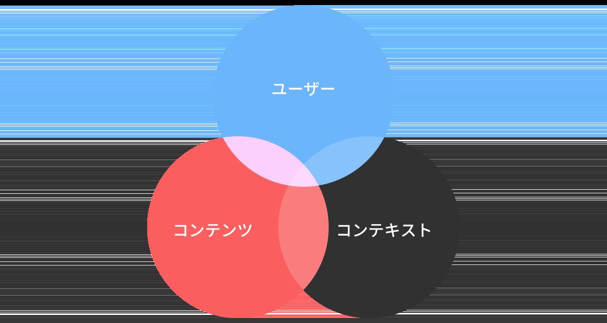 情報アーキテクチャのの3要素