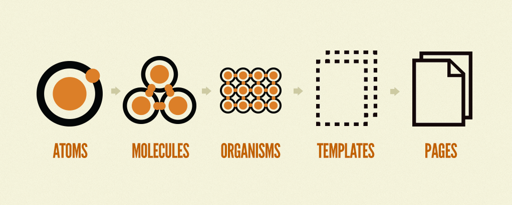 Atomic Design の概念図