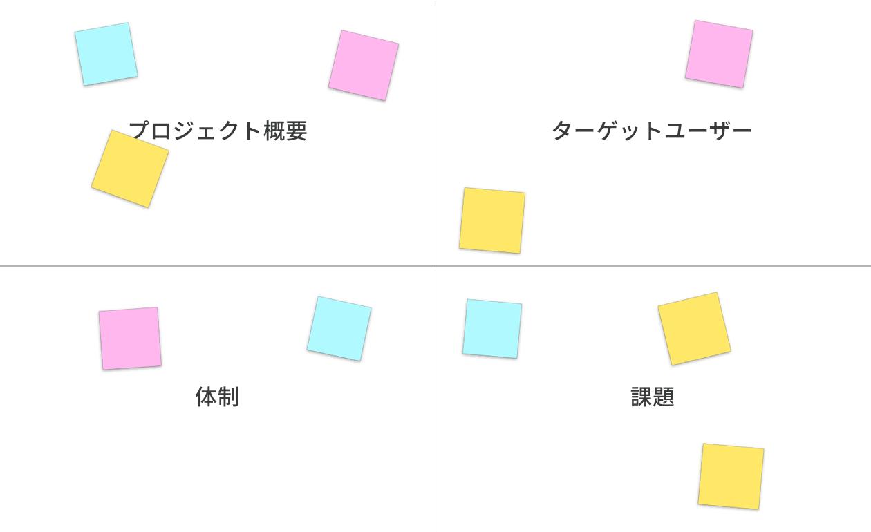 コンテンツ制作・運用に関わる 4 カテゴリ