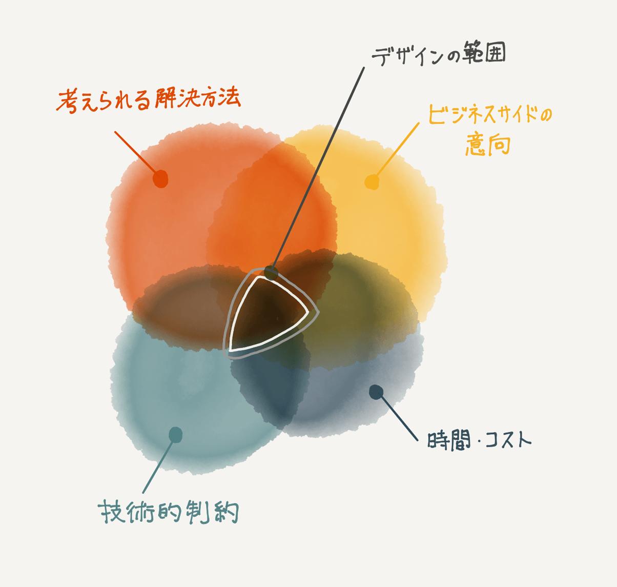 デザインにある様々な制約