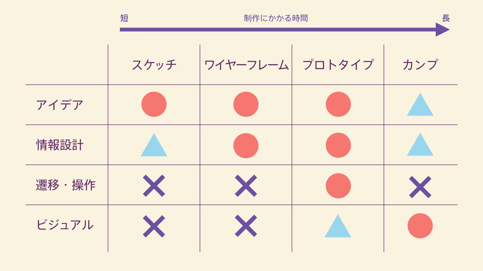 デザインフィードバックのために作る成果物の比較表
