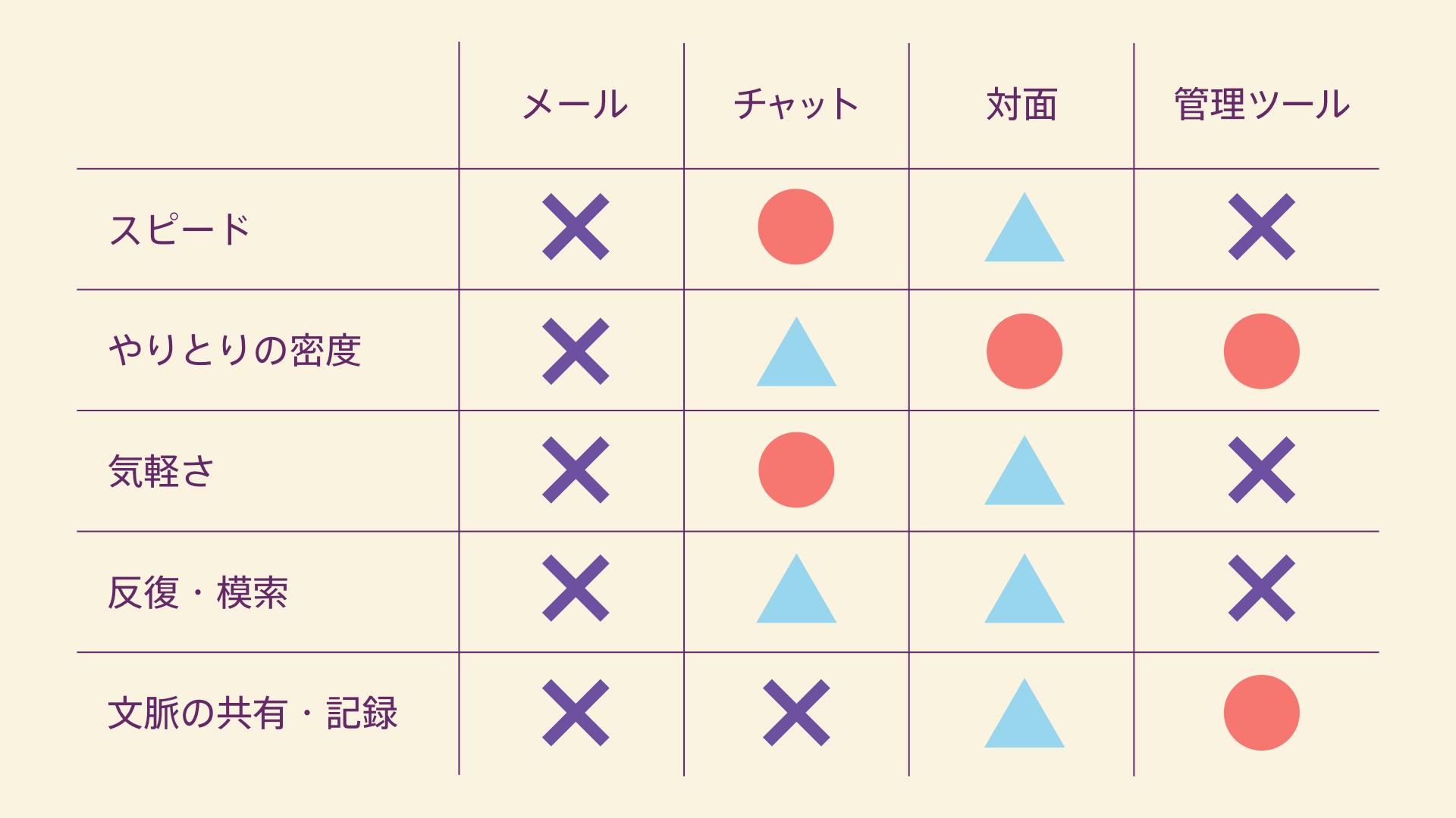 デザインフィードバックする手段の比較表