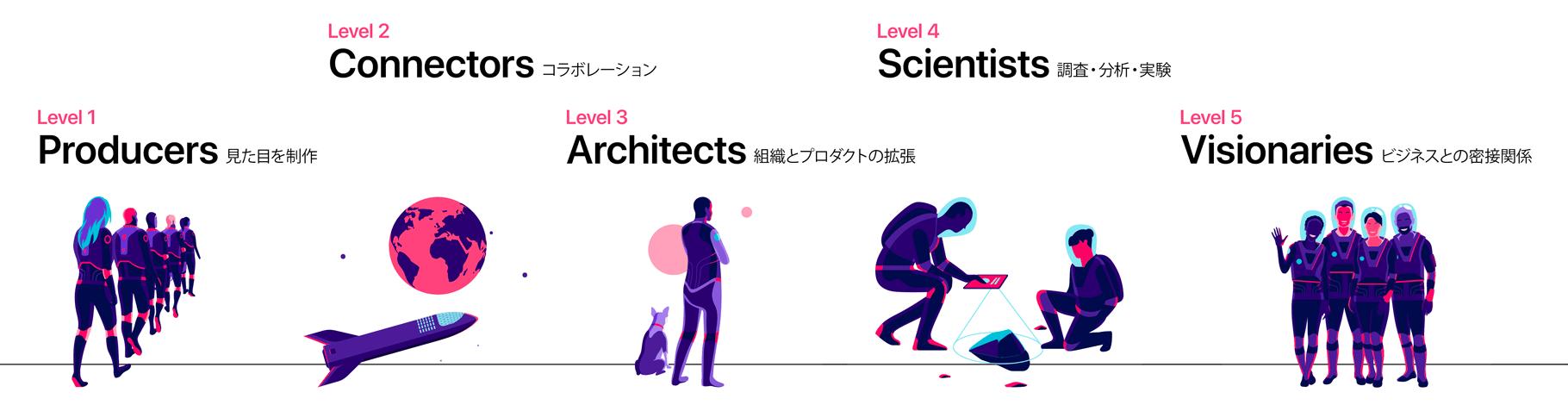 デザイン組織の成熟度をレベル分類