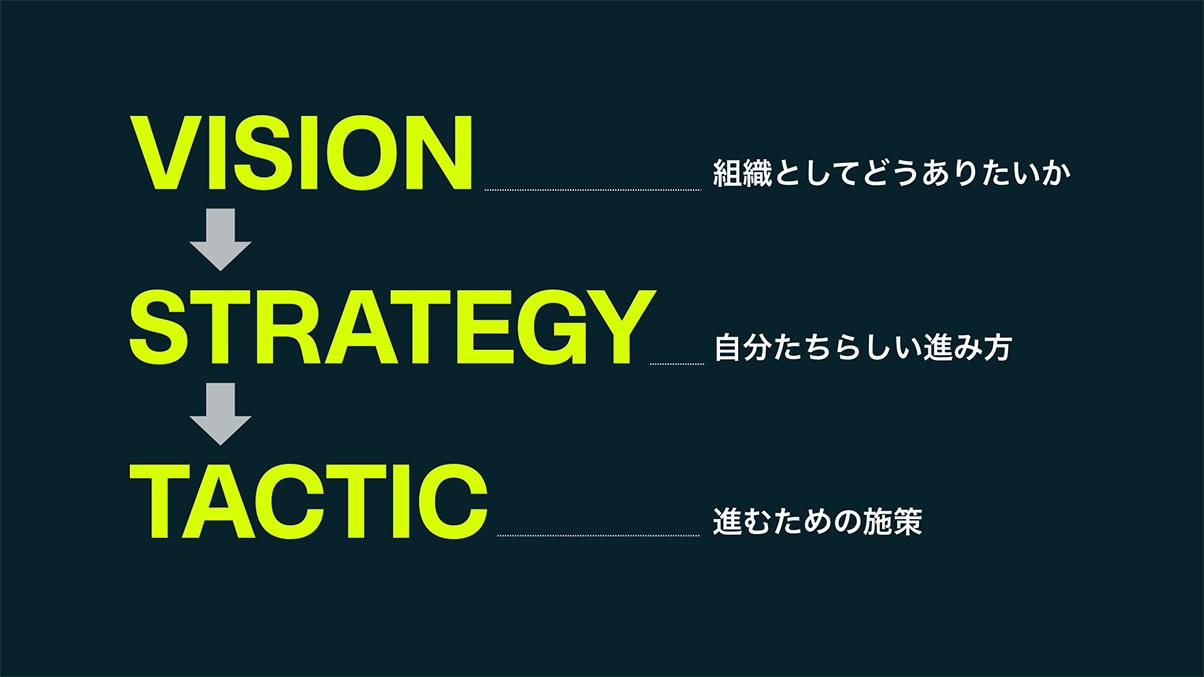 ビジョン、戦略、戦術の関係