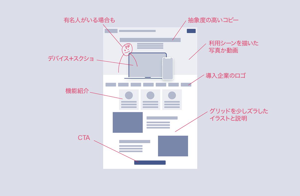 よくある web サイトの構成