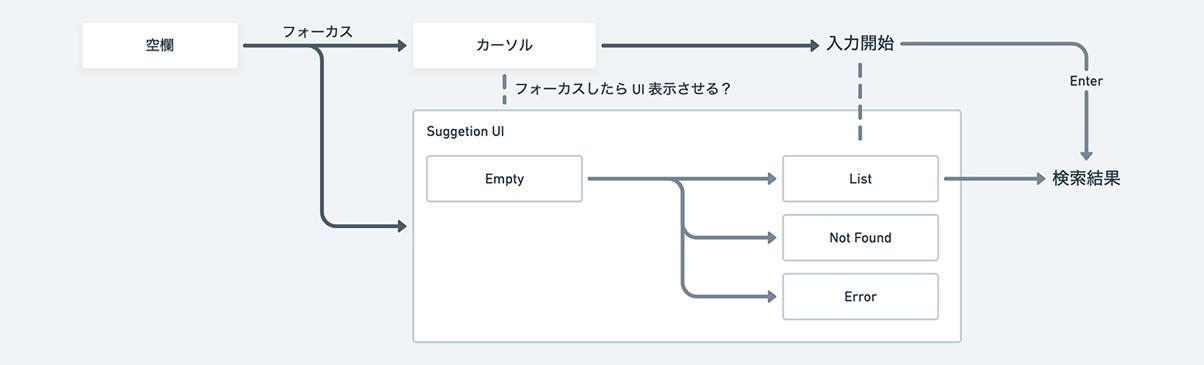 UIフローの事例