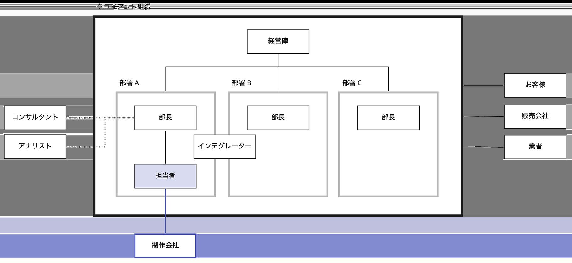 制作会社とクライアント組織の関係性を描いたシンプルなダイアグラム
