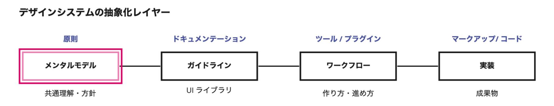 デザインシステムの概念的レイヤー