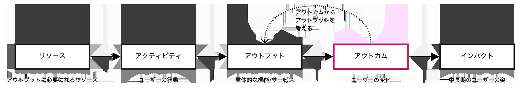 ロジックモデルの概念図。本来、アウトカムからアウトプットを考えるべき