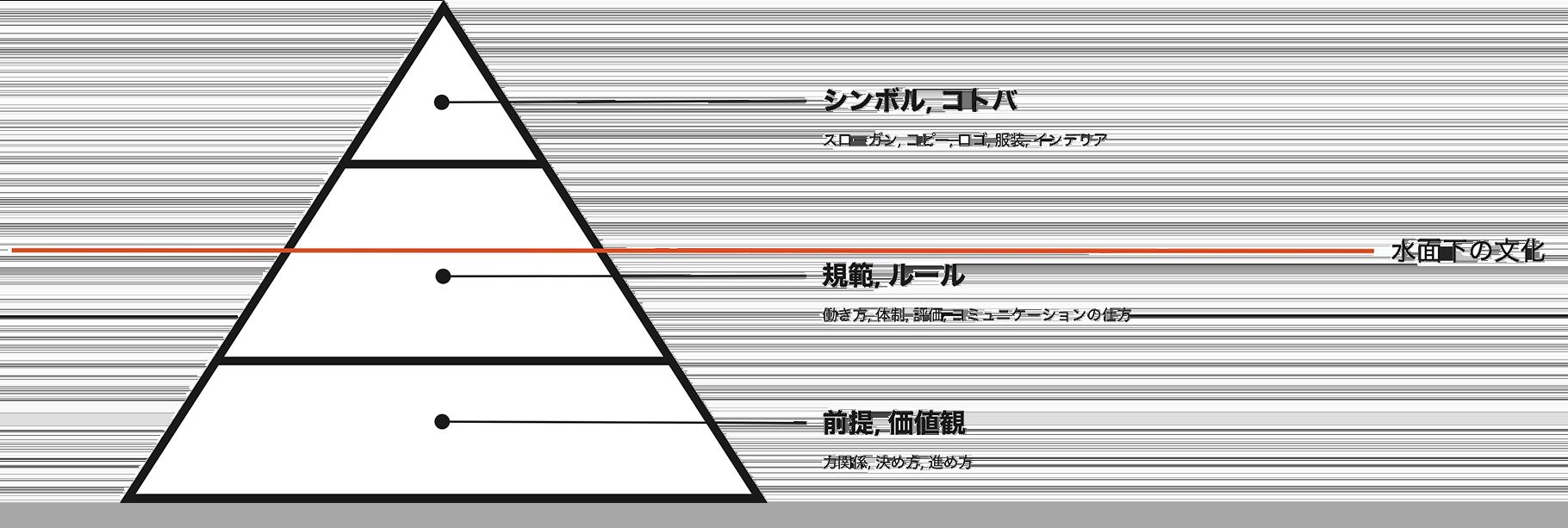 組織文化の構造図