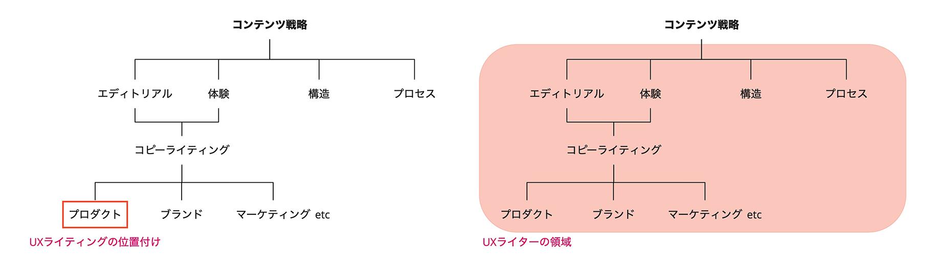 コンテンツ戦略とUXライティングの関係性を表した図