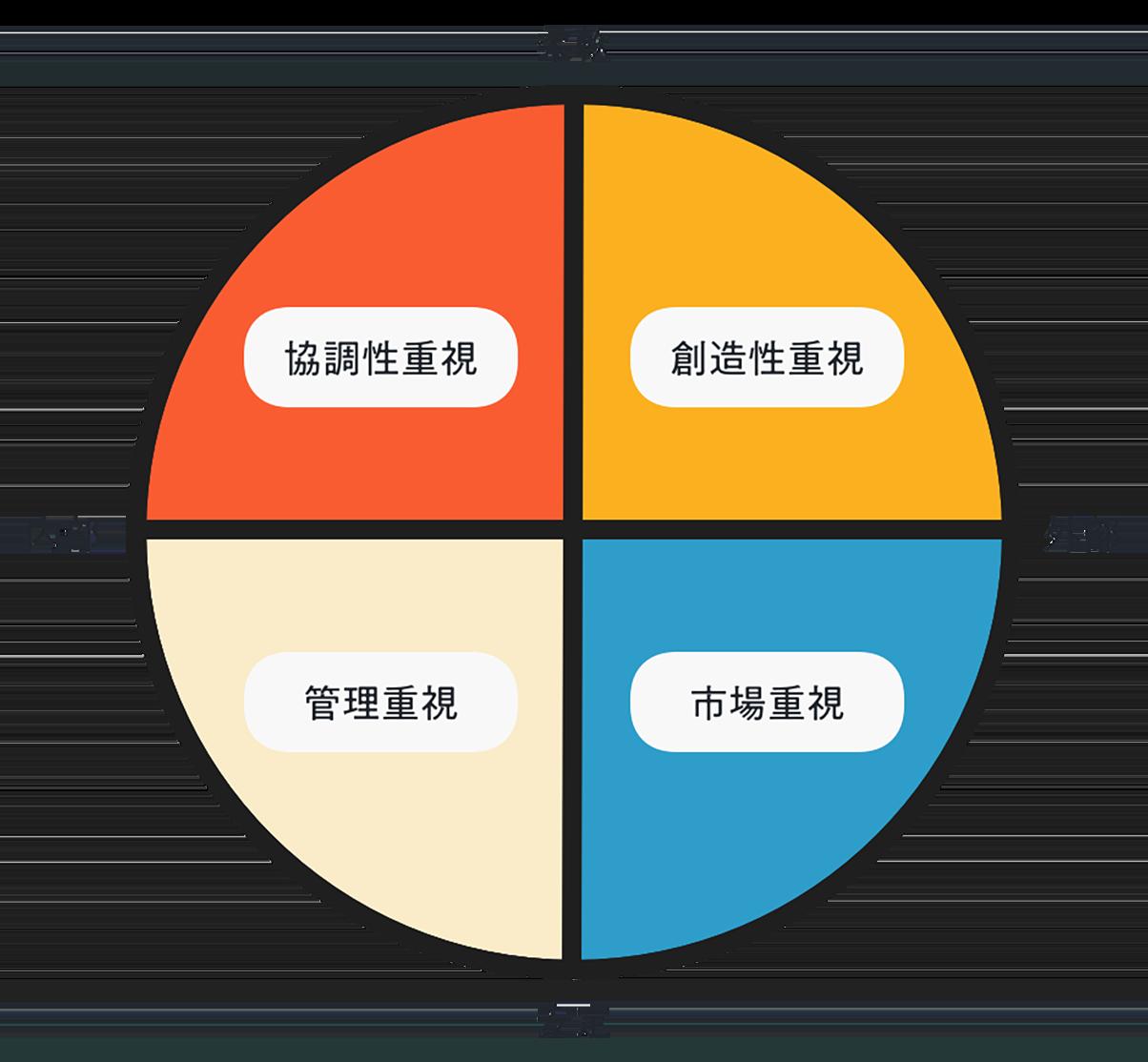 競合価値観フレームワークの図