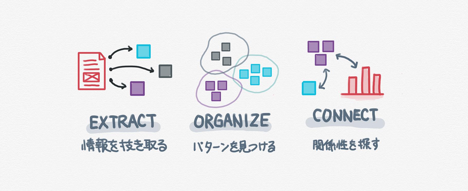 インサイトを作るための3つのステップ
