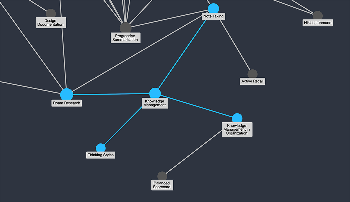 Roam Research の Graph View