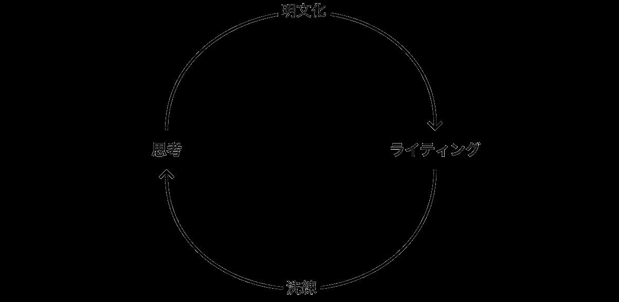 思考とライティングのサイクル
